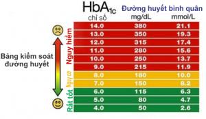 Các xét nghiệm chẩn đoán tiểu đường