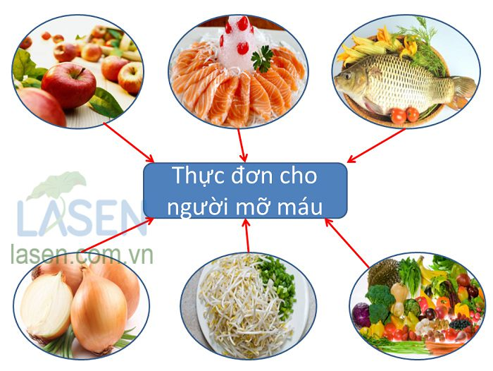 Thực phẩm tốt cho người mỡ máu cao