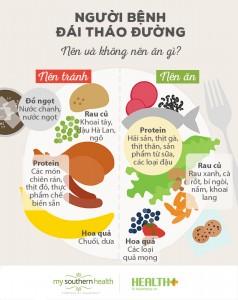 Chế độ dinh dưỡng người đái tháo đường